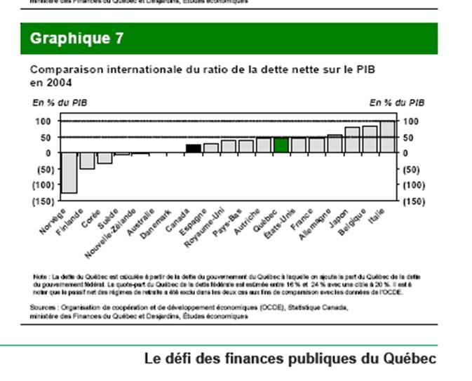 Même le CIRANO ne suit pas les Finances, ici en 2004