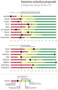 Climateactiontracker_Emission_reduction-proposals2010