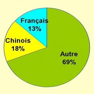langues-ontario