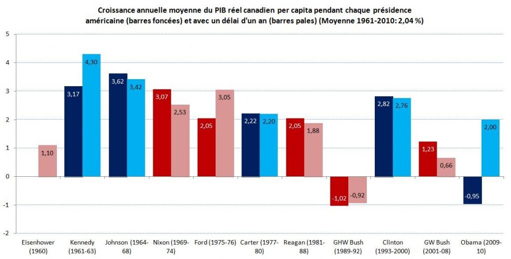 Graphique_1_PIB_per_capita