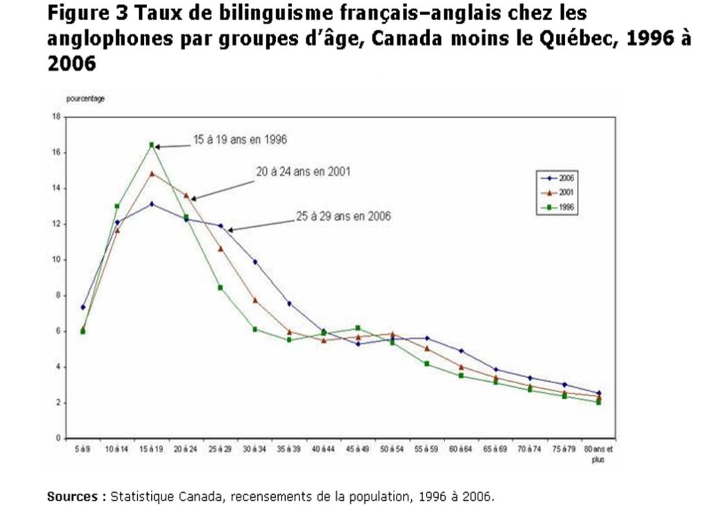 bilinguisme-anglo-canadiens
