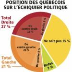 position-des-quebecois-sur-l-echiquier-politique