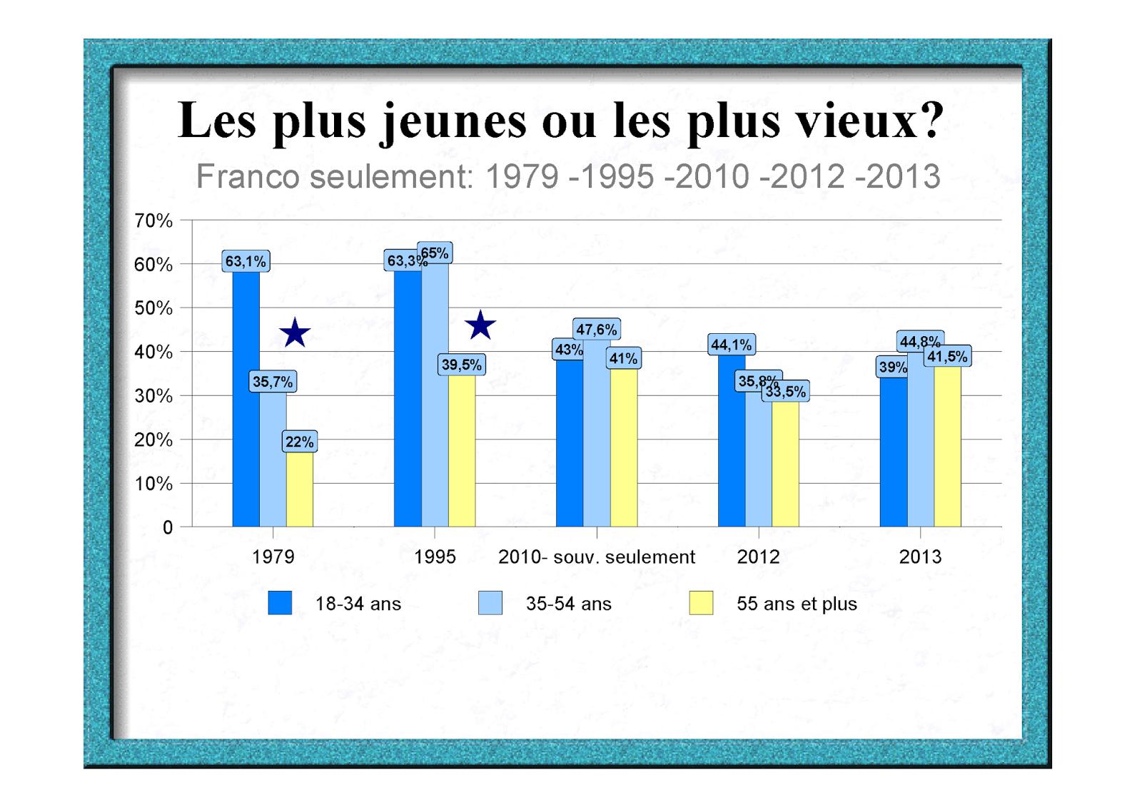 Source: Claire Durand, Ah! Les sondages