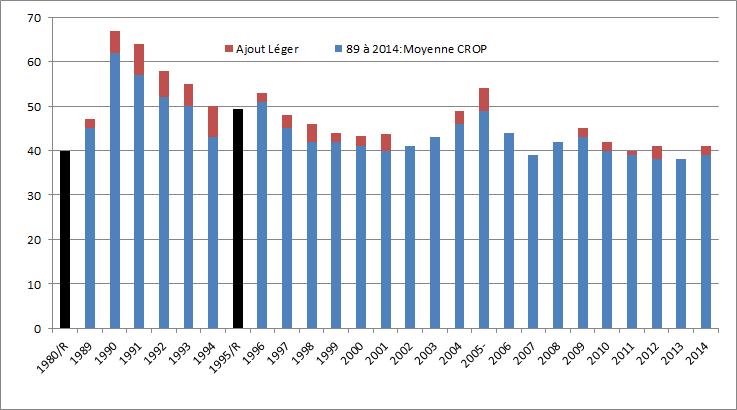 Moyennes annuelles des sondages Crop (en bleu) et Léger (en rouge lorsqu'il y a écart avec Crop). En noir, les résultats référendaires effectifs.