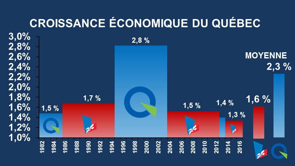 croissance économique PLQ et PQ