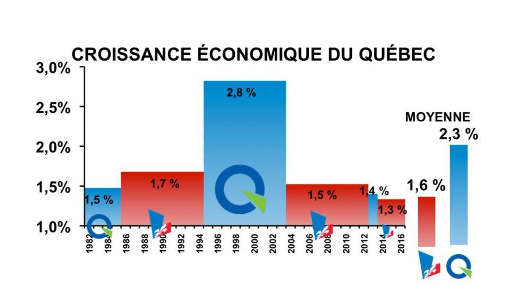 croissance économique qc