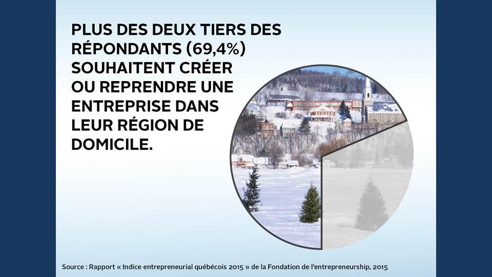 PME régions